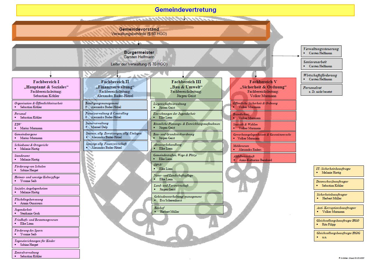 Organigramm_Verwaltung_ab 03-2019